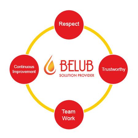 Belub_Value